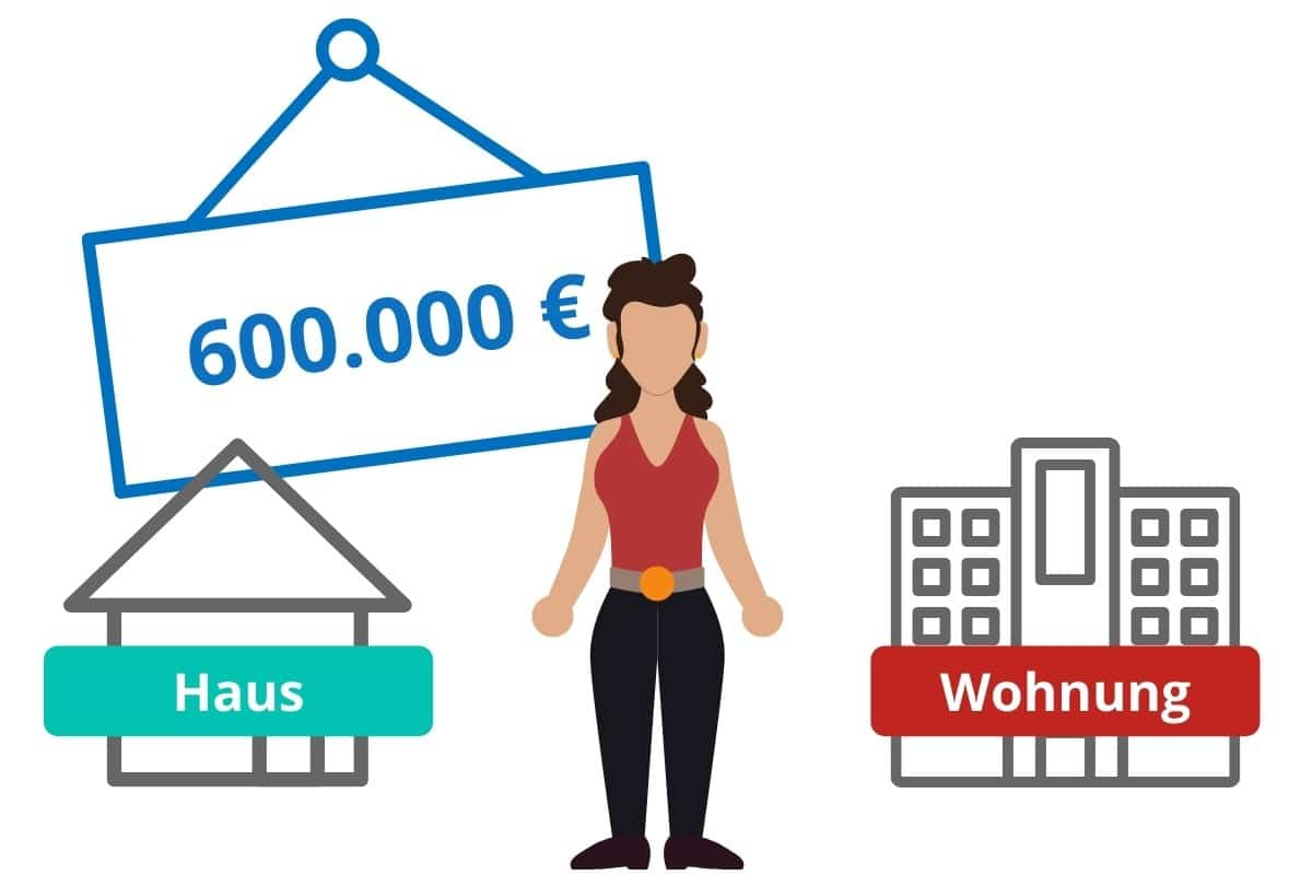 600000 euro kredit