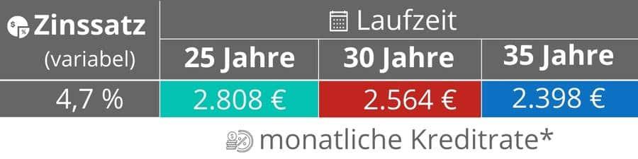 Ratenhöhe 500.000 € Kredit
