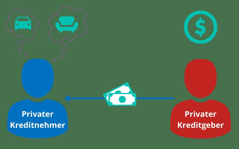 investor privatkredite werden