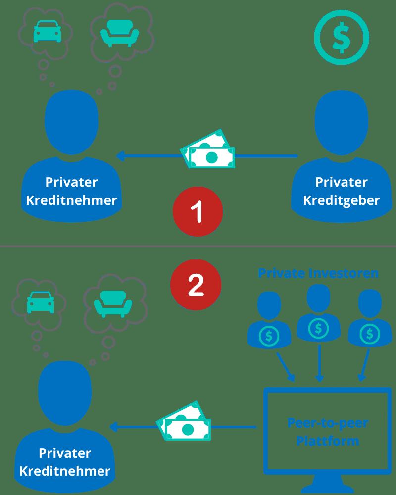 kredit von privat möglichkeiten